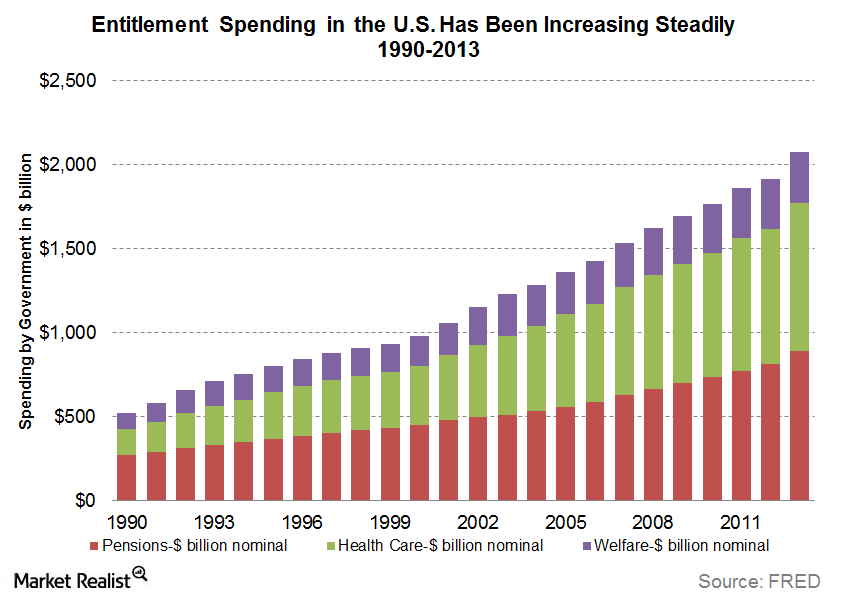 uploads///entitlement spending