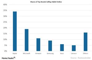 uploads/2015/12/Tablet-Graph1.png
