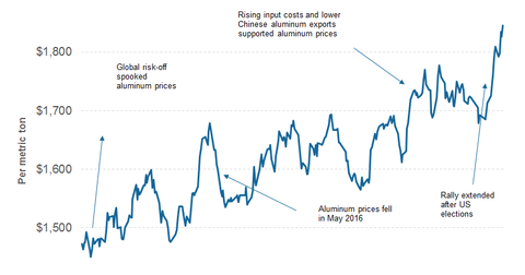 uploads/2017/02/part-5-aluminum-prices-1.png