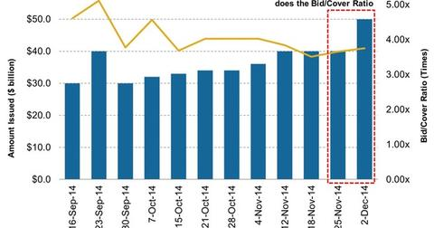 uploads/2014/12/Four-Week-Treasury-Bill-Issuance-versus-Bid-Cover-Ratio11.jpg
