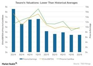 uploads/2016/09/Hist-Valuations-2-1.jpg