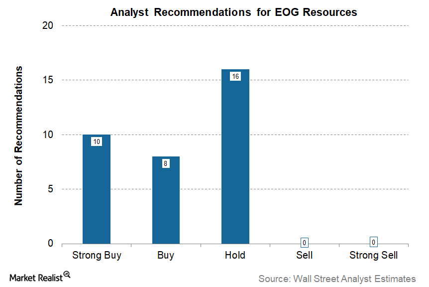 uploads///EOG Q Post Analysts