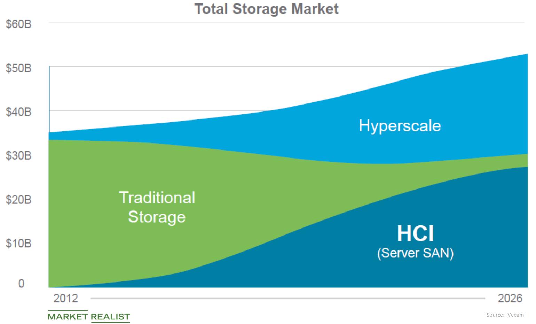 uploads///storage market