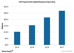 uploads///Ad US Programmatic Spending
