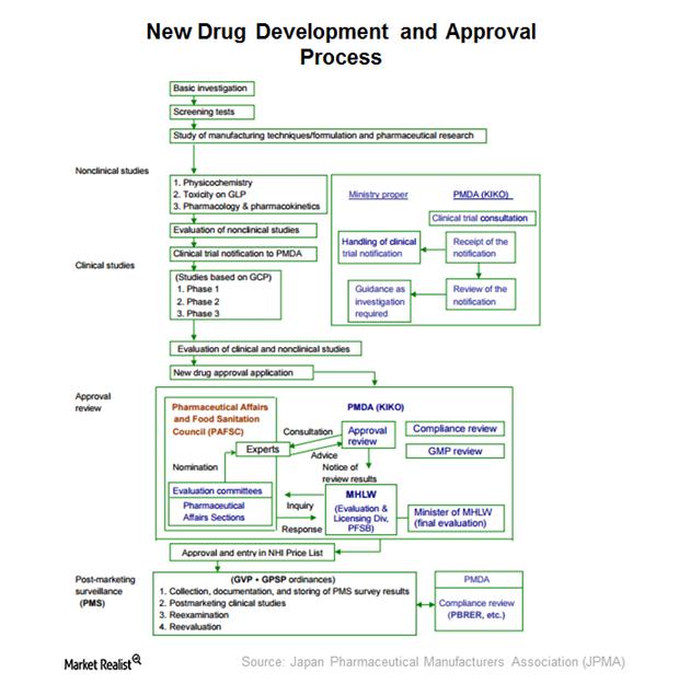 uploads///New drug development and approval