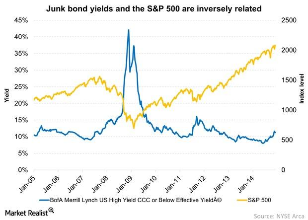 uploads///Junk bond yields and the SP  are inversely related