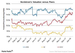uploads/2018/01/JWN-Valuation-1.png