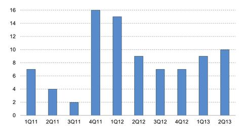 uploads/2014/02/Number-of-US-Corporate-Family-Defaults-2014-02-13.jpg