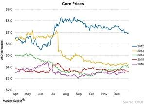 uploads///Corn Prices