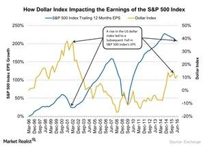 uploads///How Dollar Index Impacting the Earnings of the SP  Index