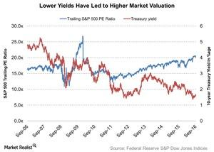 uploads///Lower Yields Have Led to Higher Market Valuation
