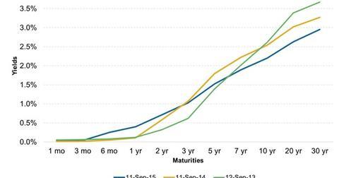 uploads/2015/09/US-Treasuries-Yield-Curve1.jpg