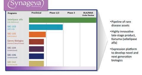 uploads/2015/05/GEVA-ALXN-GEVA-pipeline.png
