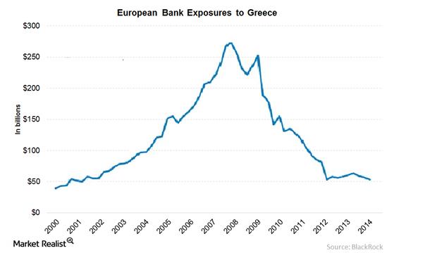 uploads///European Bank Exposure to Greece