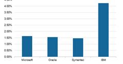 uploads///dividend yield of microsoft n peers