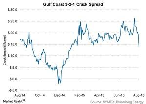 uploads/2015/08/gulf-coast-321-crack-spread1.jpg