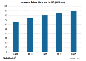 uploads/2017/12/Amazon-Prime-members-1.png