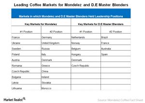 uploads/2015/07/Key-markets1.png
