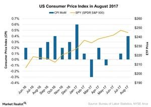uploads/2017/09/US-Consumer-Price-Index-in-August-2017-2017-09-18-1.jpg