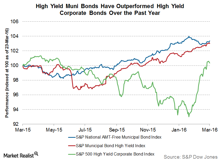 uploads///high yield muni bonds