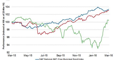 uploads/2016/03/high-yield-muni-bonds21111.png