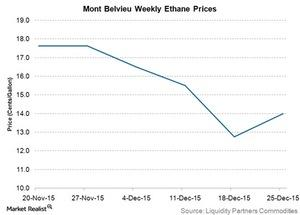 uploads/2015/12/mont-belvieu-weekly-ethane-prices31.jpg