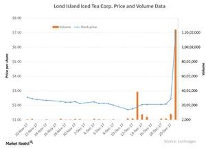 uploads/2017/12/Lond-Island-Iced-Tea-Corp-Price-and-Volume-Data-2017-12-22-1.jpg