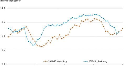 uploads/2016/11/US-gasoline-demand-1.png