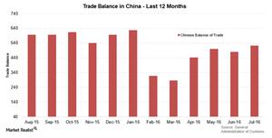 uploads///China trade balance