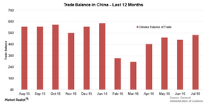 uploads/2016/08/China-trade-balance-1.png