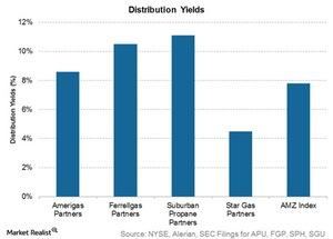 uploads///distribution yields