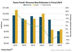 uploads/2016/05/Tyson-Foods-Revenue-Beat-Estimates-in-Fiscal-2Q16-2016-05-121.jpg