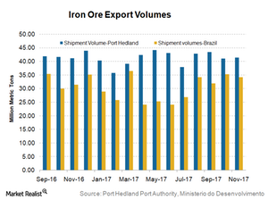 uploads/2017/12/Iron-ore-exports-2-1.png