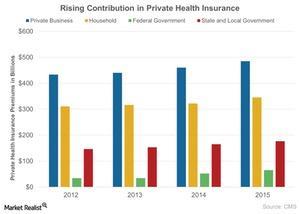 uploads///Rising Contribution in Private Health Insurance