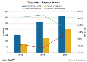 uploads/2015/11/revenue-driver1.png