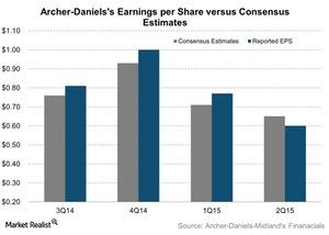 uploads///Archer Danielss Earnings per Share versus Consensus Estimates