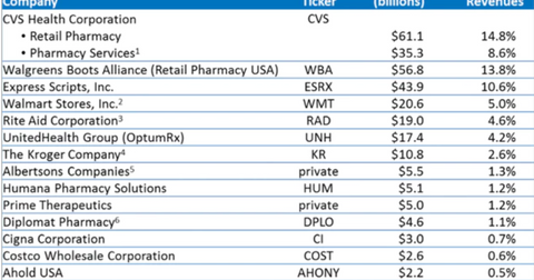 uploads/2018/07/us-pharmacies-1.png