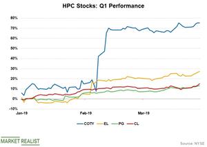 uploads/2019/04/HPC-Stocks-1.png