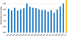 uploads///divident Yield Q