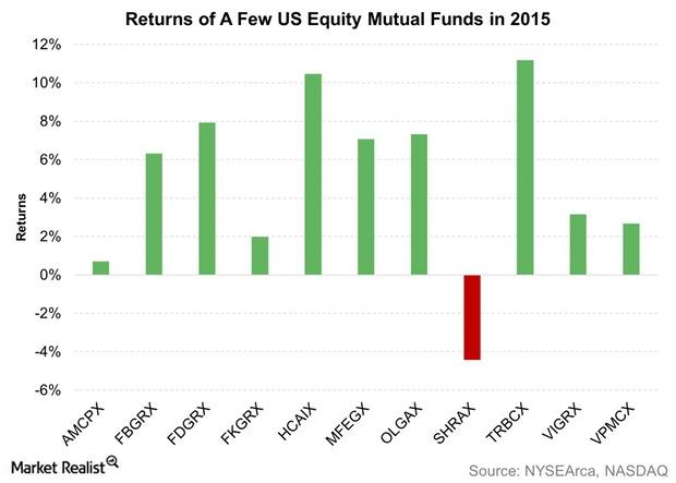 uploads///Returns of A Few US Equity Mutual Funds in