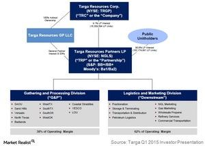 uploads/2015/06/targa-resources-corp-structure1.jpg