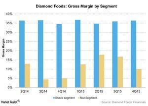 uploads/2015/12/Diamond-Foods-Gross-Margin-by-Segment-2015-12-041.jpg