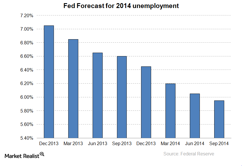 uploads///Fed  unemployment forecast