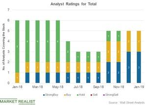 uploads/2019/01/Analyst-ratings-10-1.jpg