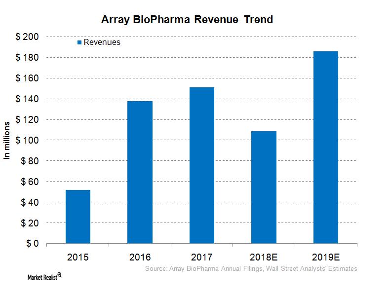 uploads///ARRY Revenue Trend
