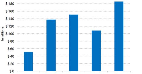uploads/2018/01/ARRY-Revenue-Trend-3.png