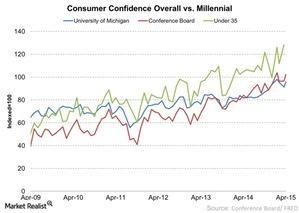 uploads///Consumer Confidence Overall vs Millennial