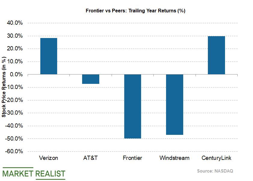 uploads///Telecom Q Stock Returns Tailing  Year