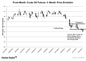uploads/2015/07/Crude-oil-price-chart-July-20151.png