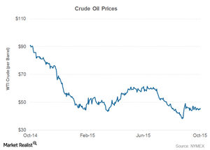 uploads/2015/10/crude-prices-energy-ipo1.png